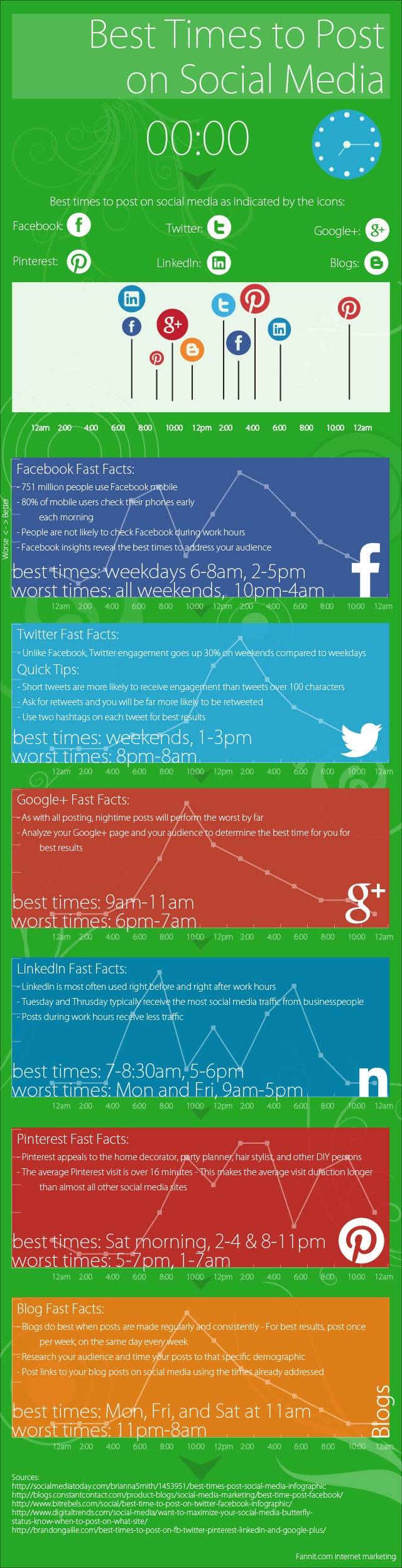 Best Times to Post Social Media