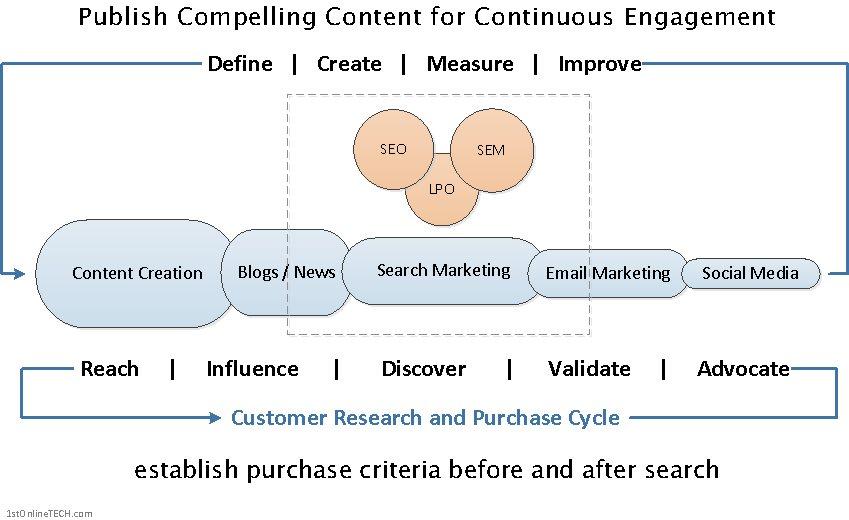 Content-Marketing-Process