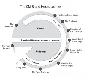 new-brand-storytelling-content-marketing-journey