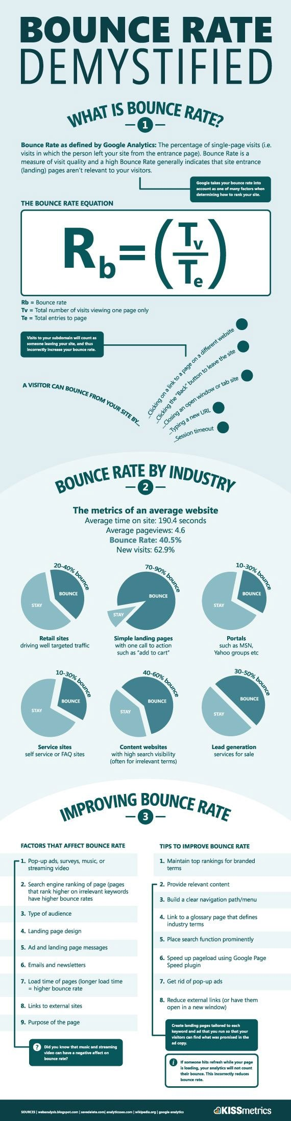 Bounce Rate Infographic