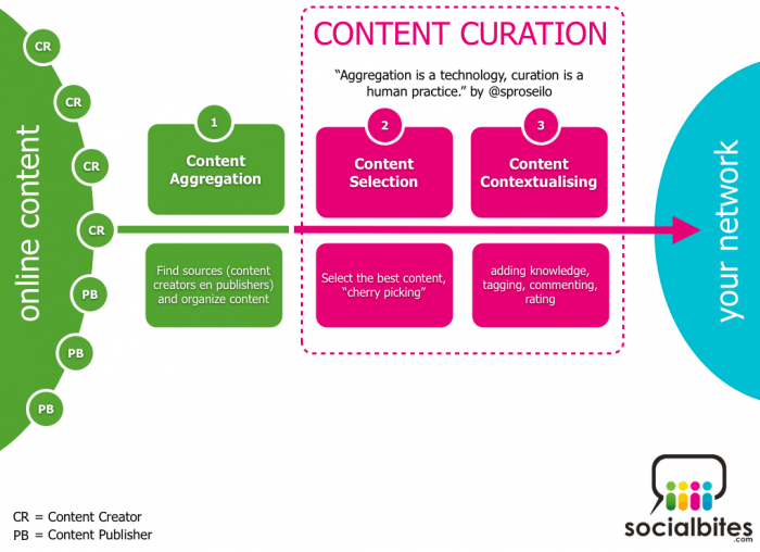 content-curation-process-socialbites