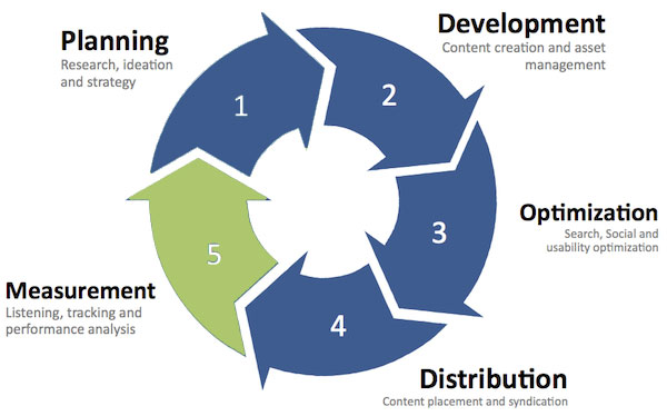 Content Marketing Framework Measurement
