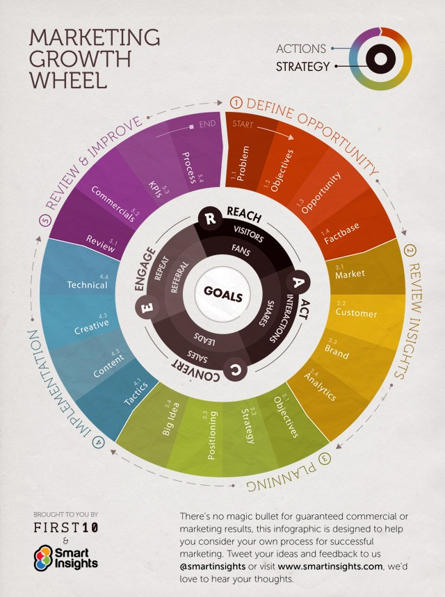 marketing-growth-wheel-v1.1_640px