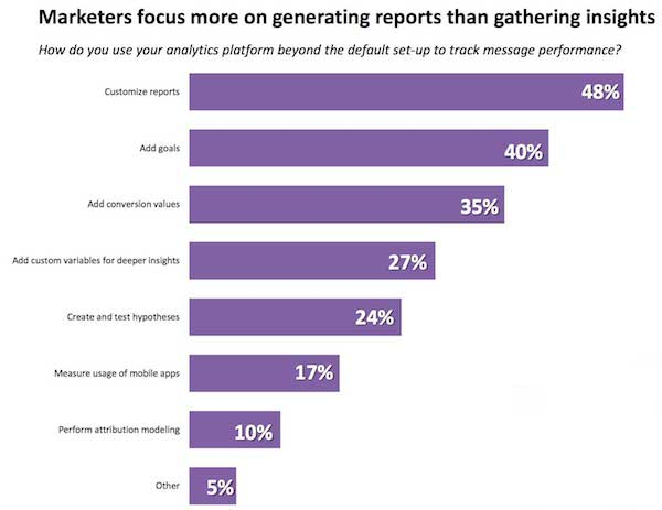 Marketers focus more on generating reports than gathering insights