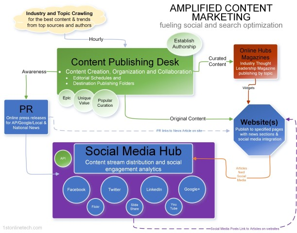 Content-Distribution-Marketing-solution