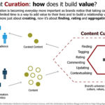 Increase Content Creation Without Hiring More People