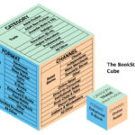 Content Marketing Adopts a Publisher Mindset