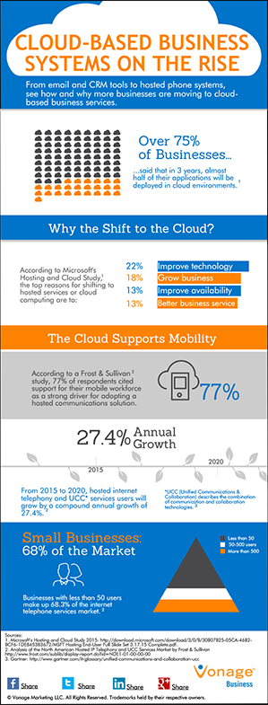 Cloud Systems on the Rise Infographic