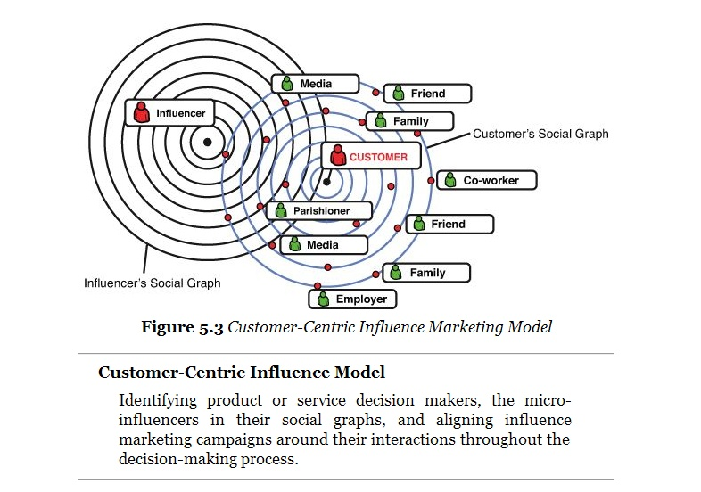 Customer-Centered-Micro-Influencers