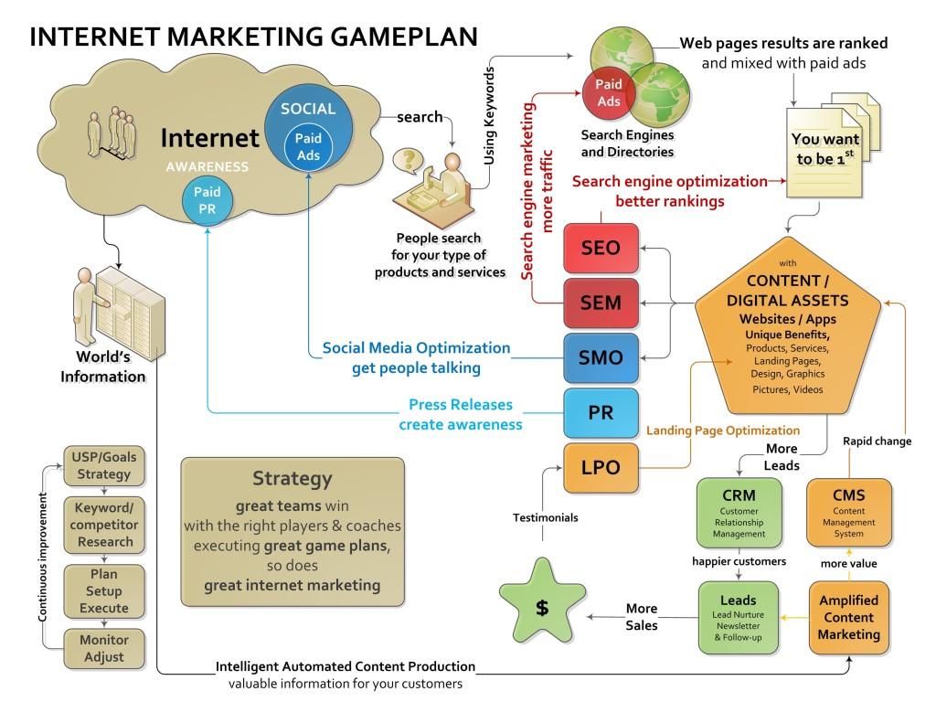 InternetMarketingGamePlan