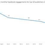 Link Engagement Declines On Facebook