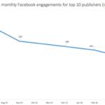 Link Engagement Declines On Facebook