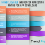 5 Unbelievable Myths About Influencer Marketing for App Downloads [Infographic]