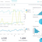 MomentFeed raises $16.3 million to help brands with social media marketing