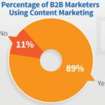 8 Core Benefits of B2B Content Marketing
