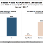 12 Social Media Tools Necessary for Content Marketing Success