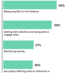 3 of the Biggest Challenges in Influencer Marketing (And How to Overcome Them)
