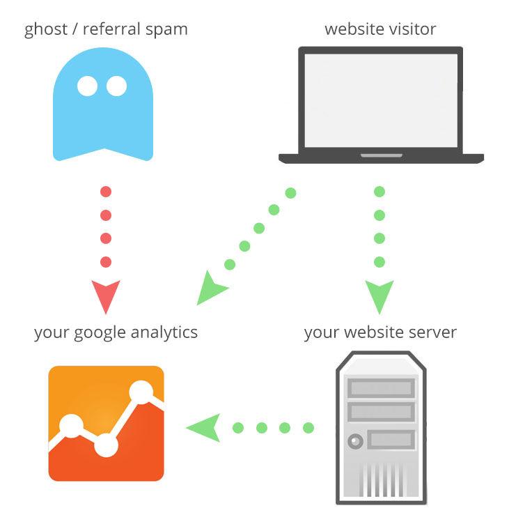 referral-spam