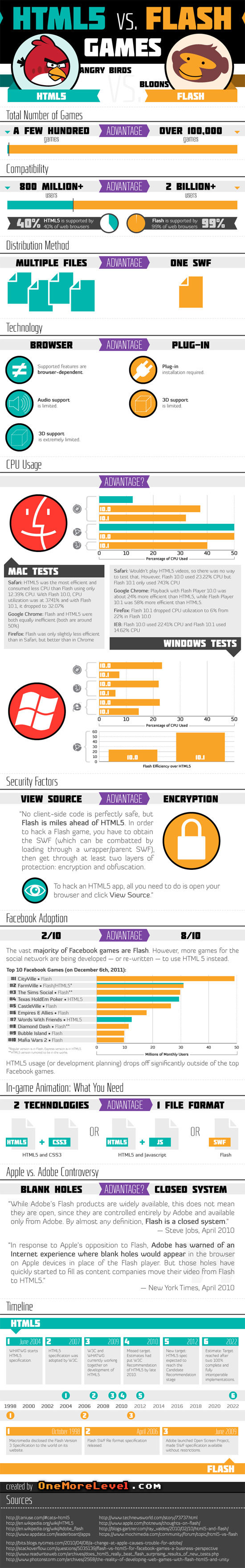 Infographic: HTML5 vs Flash Games